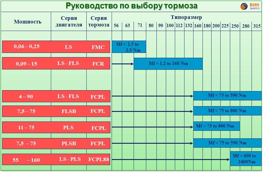 Рекомендации по выбору электромагнитного тормоза к электродвигателю Leroy-Somer