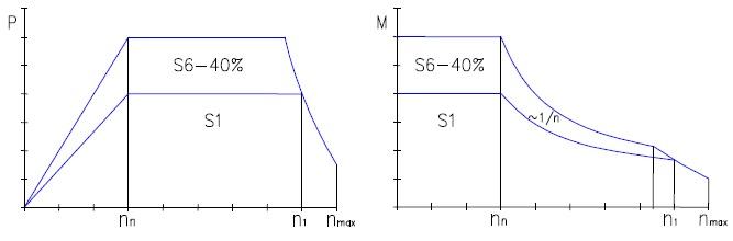 Зависимость мощности и момента от скорости для серводвигателей  Oemer Motori серии QCA-SINCROVERT