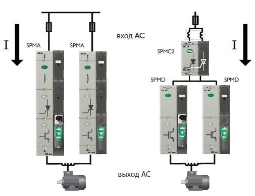 Электропривод Unidrive SPM управление мощными электродвигателями