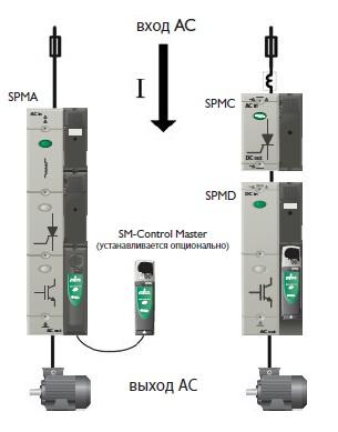 Многофункциональный электропривод Unidrive SPM