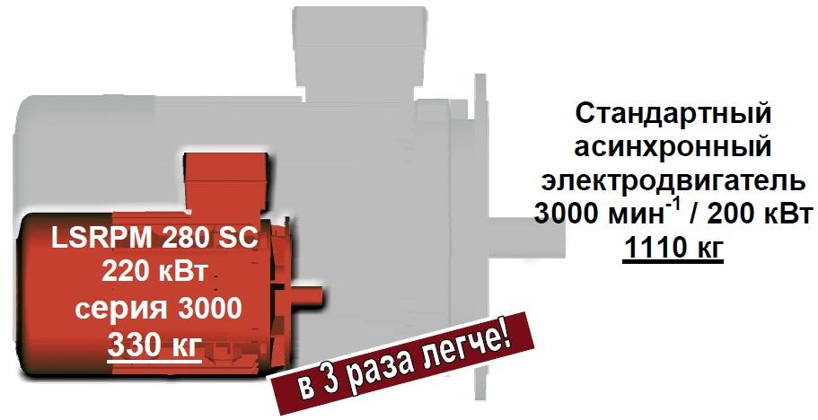 Мотор-редукторы Leroy Somer имеют наименьшие массогабаритные размеры  среди редукторов представленных на рынке РФ