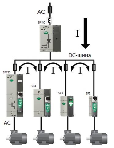 Электропривод Unidrive SPM снижение энергопотребления